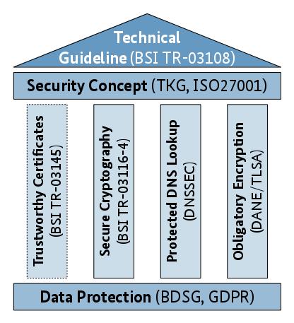 Posteo erhält Zertifikat durch Erfüllung der Technischen Richtlinie 03108