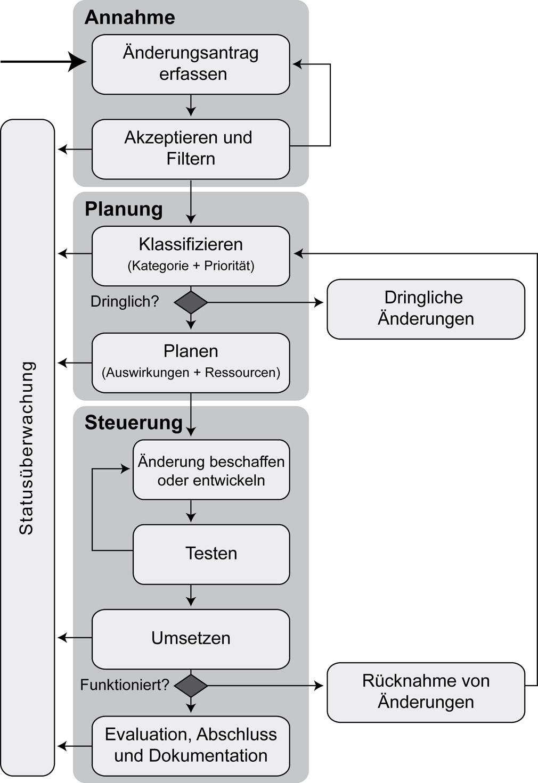 BSI - IT-Grundschutz-Kompendium - Umsetzungshinweise zum Baustein ...