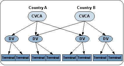 The graphic shows the CVCA Public Key Infrastructure in international context